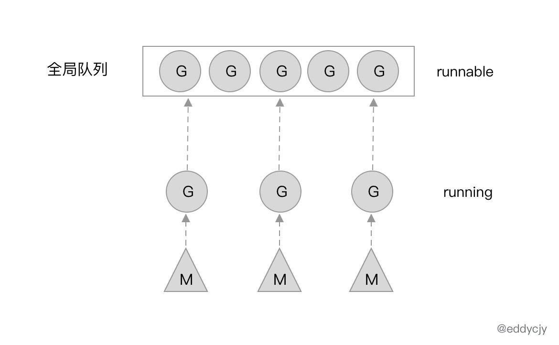 G-M模型简图